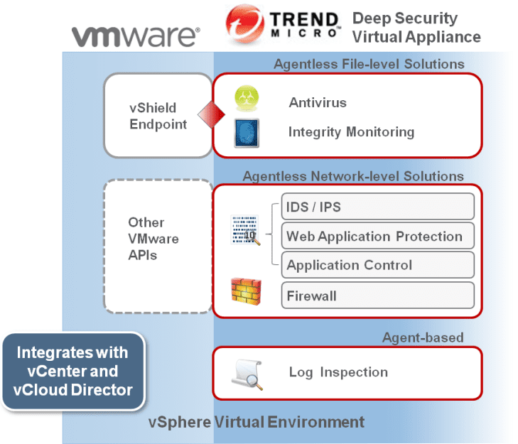 VMware-VDI-environments-benefit-from-agentless-antivirus-solutions-like-Trend-Micro