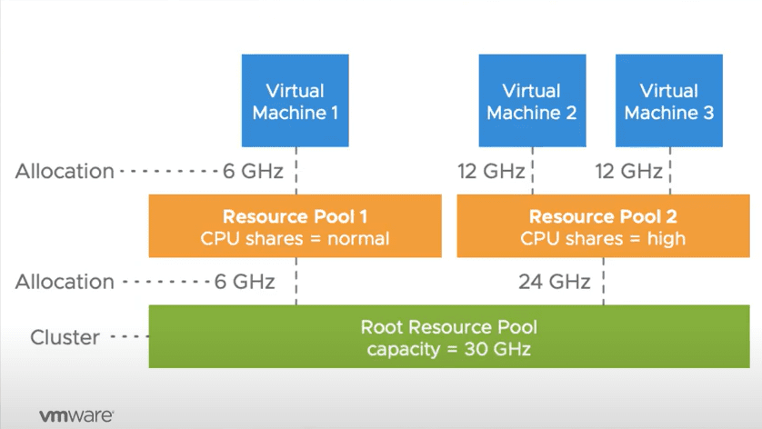 VMware-vSphere-7-DRS-scalable-shares-dynamically-calculates-the-CPU-entitlements-for-all-workloads-in-a-resource-pool What are VMware vSphere 7   Scalable Shares in DRS?