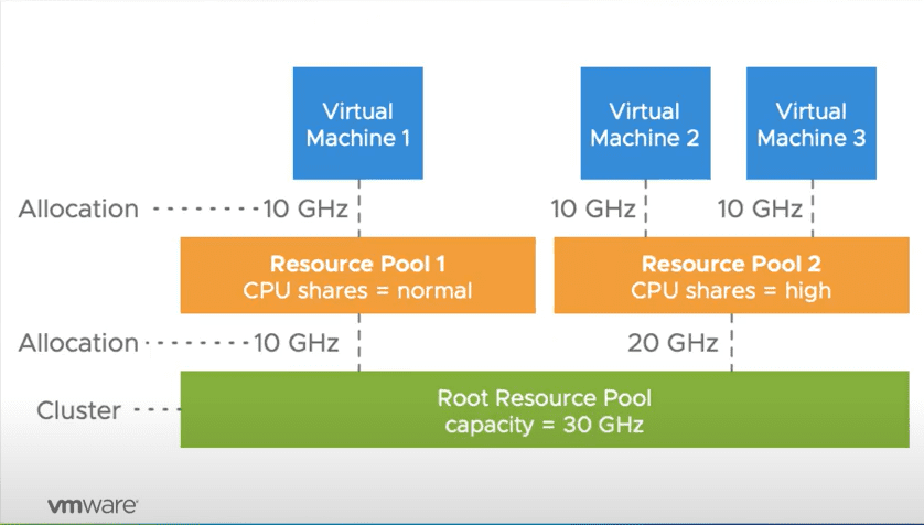VMware-vSphere-DRS-resource-pool-CPU-entitlement-behavior-prior-to-vSphere-7 What are VMware vSphere 7   Scalable Shares in DRS?