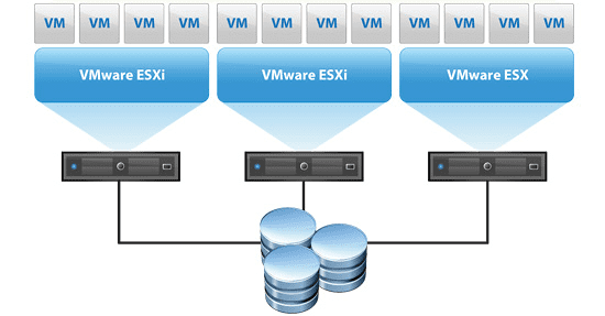 VMware-vSphere-cluster-hosting-multiple-virtual-machines Cluster Configuration Mistakes to Avoid