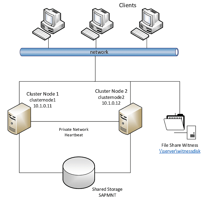 Windows-Server-Failover-Cluster-hosting-file-share Cluster Configuration Mistakes to Avoid
