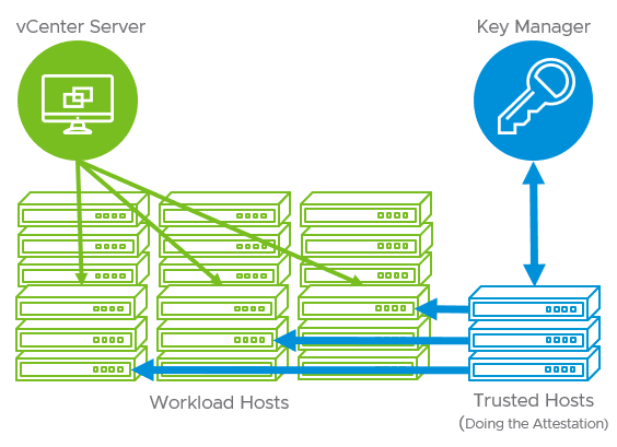 vSphere-trust-authority-architecture VMware Site Recovery Manager SRM 8.3 New Features