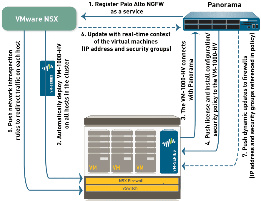 Panorama-NSX-and-VM-series-components-providing-security-to-vSphere VMware NSX Palo Alto Integration