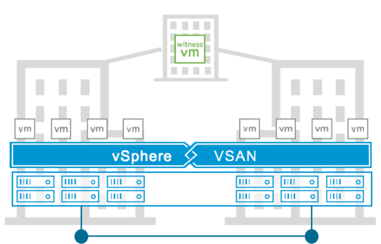 High-level-view-of-a-vSAN-7-Stretched-Cluster Configure VMware vSAN 7 Stretched Cluster
