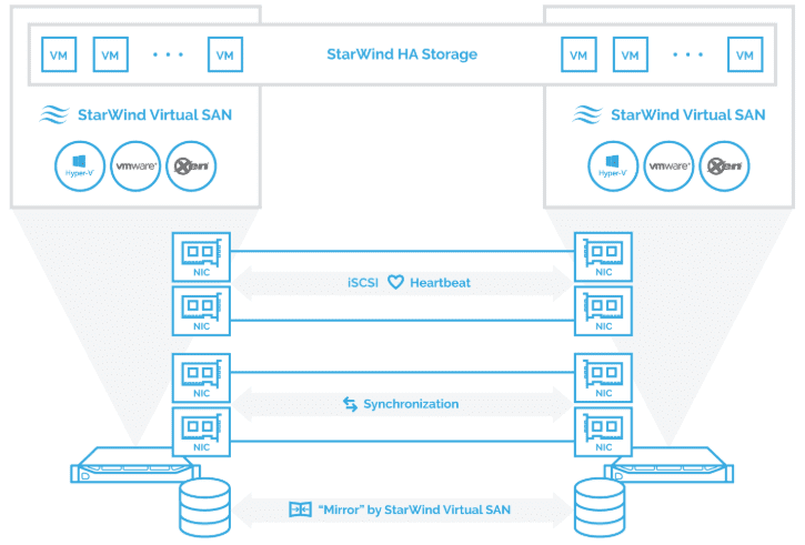 StarWind-two-node-HCI-configuration-with-direct-connections StarWind VSAN Performance Configuration for Maximum Speed Webinar