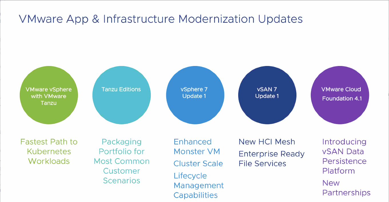 VMware-Simplifies-Customers-Application-and-Infrastructure-Modernization VMware vSphere 7 Update 1 vSAN 7 Update 1 VCF 4.1 Announced New Features