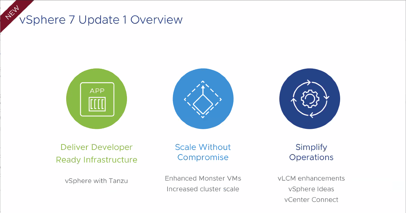 vSphere-7-Update-1-new-features VMware vSphere 7 Update 1 vSAN 7 Update 1 VCF 4.1 Announced New Features