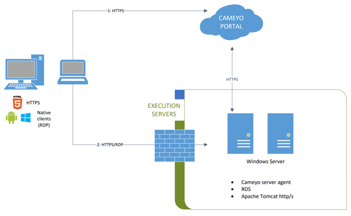 Cameyo-remote-connectivity-high-level-architecture