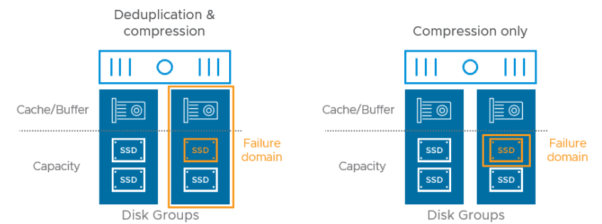 Failure-domains-comparing-deduplication-and-compression-versus-compression-only