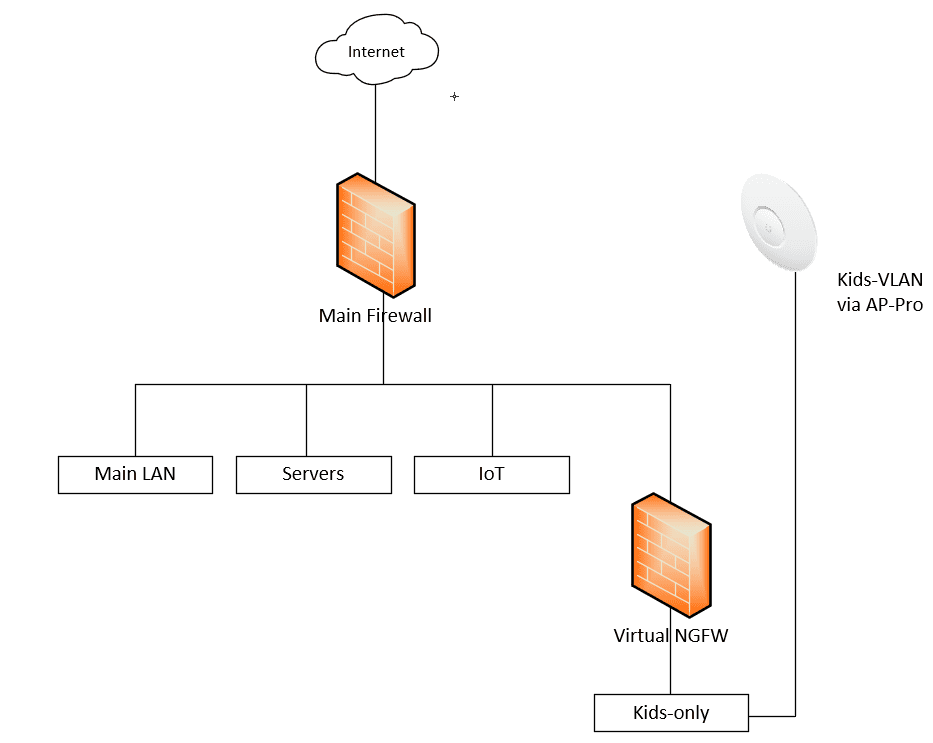 Network-topology-overview-with-Kid-safe-Internet