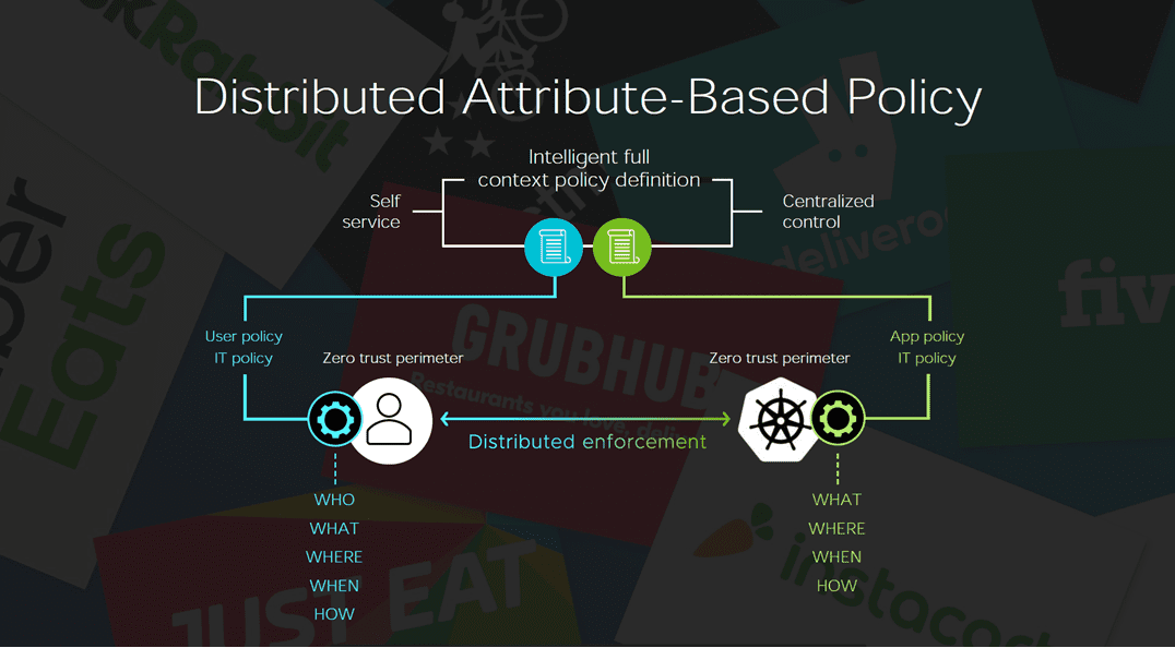 Distributed-Attribute-based-Policy
