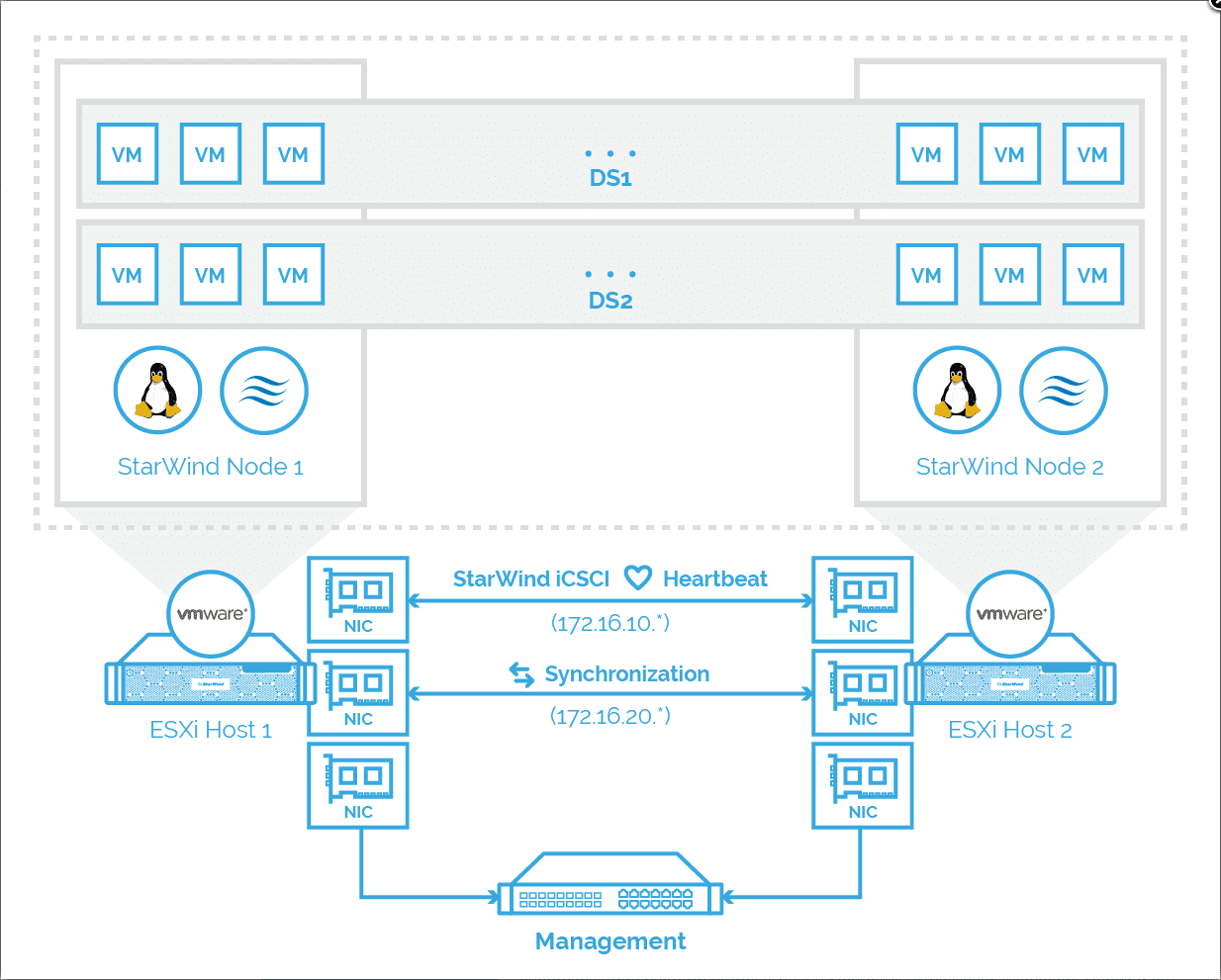 StarWind-VSAN-high-level-architectural-overview