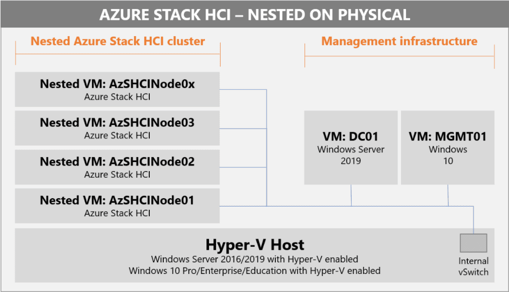 VMs-making-up-the-nested-virtual-environment-for-Azure-Stack-HCI