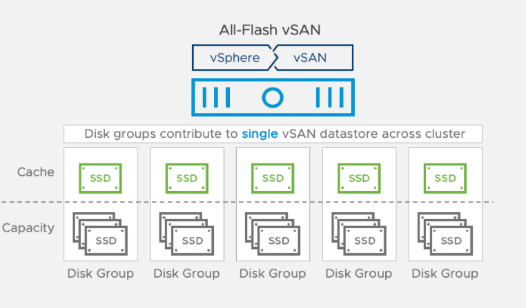 Architecture overview of the vsan disk group with cache drives